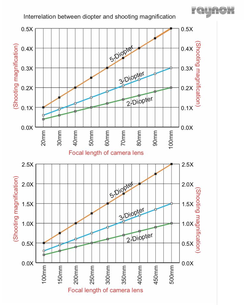 Graphique de correspondance dioptrie + focale = grossissement